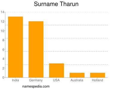 Surname Tharun
