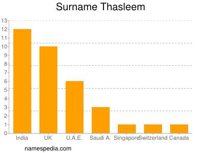 Surname Thasleem