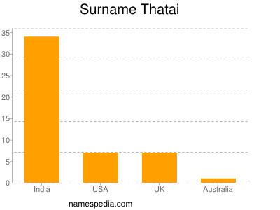 Surname Thatai