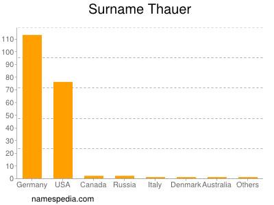 Surname Thauer