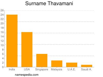 Surname Thavamani