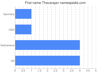 Given name Thavarajan