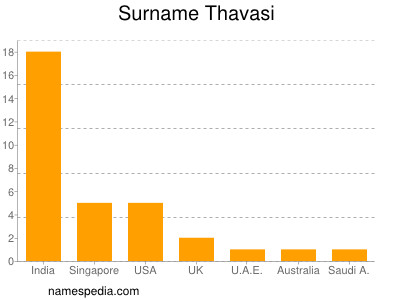 Surname Thavasi