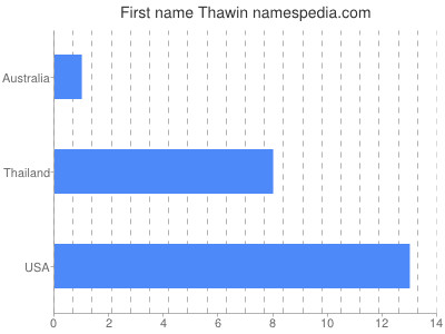 Given name Thawin