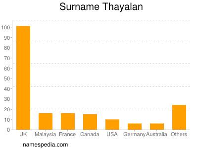 Surname Thayalan
