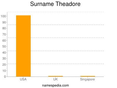 Surname Theadore