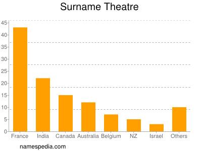 Surname Theatre