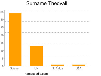 Surname Thedvall