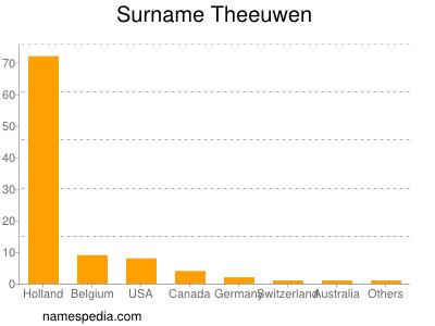 Surname Theeuwen