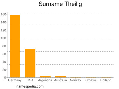 Surname Theilig