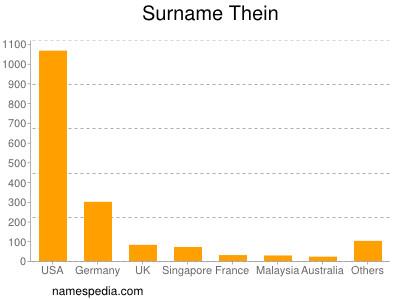Surname Thein