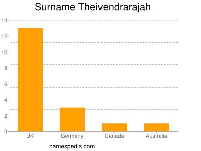 Surname Theivendrarajah