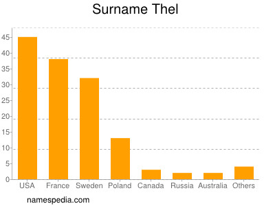 Surname Thel