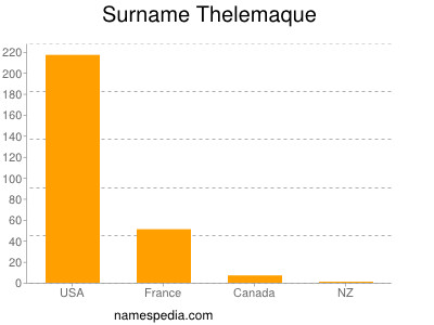Surname Thelemaque