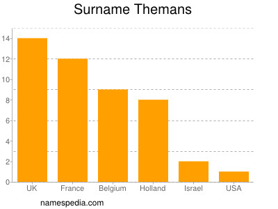 Surname Themans