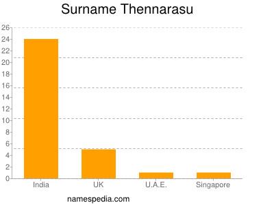 Surname Thennarasu