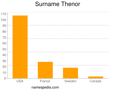 Surname Thenor