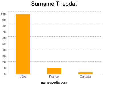 Surname Theodat