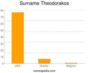 Surname Theodorakos