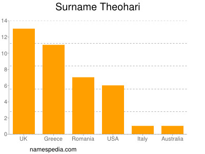 Surname Theohari