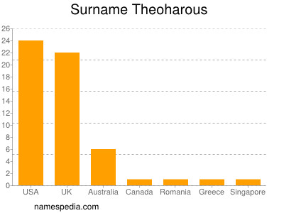 Surname Theoharous
