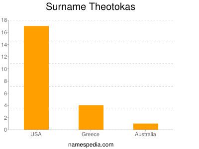 Surname Theotokas