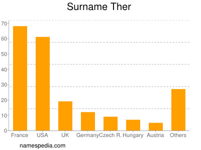 Surname Ther