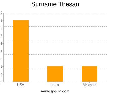 Surname Thesan