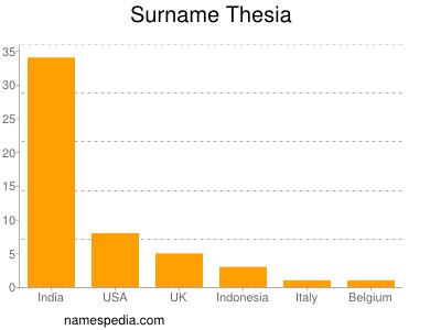 Surname Thesia