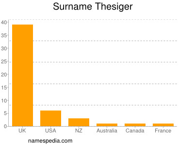 Surname Thesiger