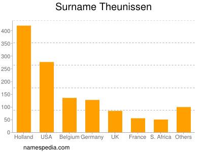 Surname Theunissen