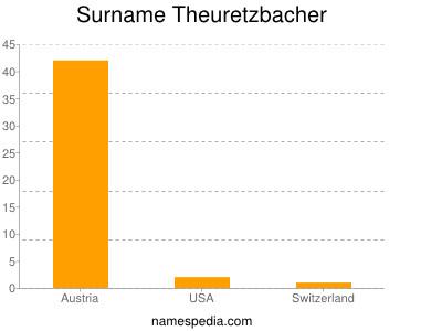 Surname Theuretzbacher