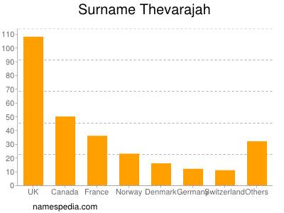 Surname Thevarajah