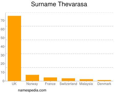 Surname Thevarasa