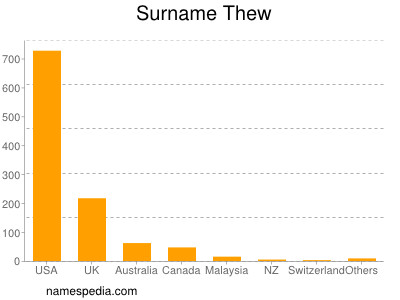 Surname Thew
