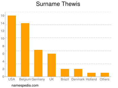 Surname Thewis