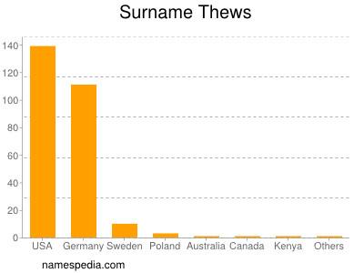 Surname Thews