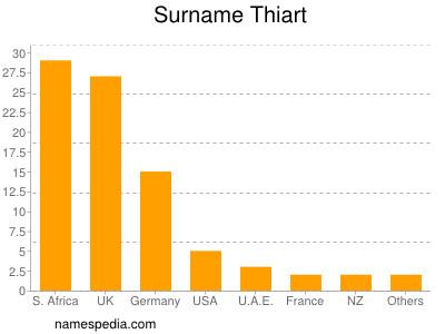 Surname Thiart