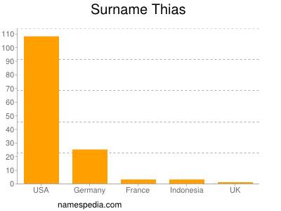 Surname Thias