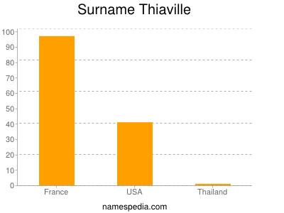 Surname Thiaville