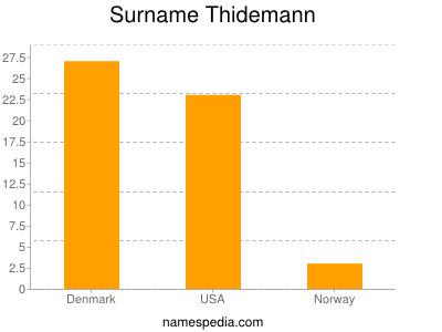 Surname Thidemann