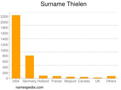 nom Thielen