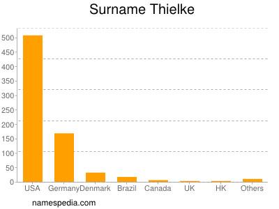 Surname Thielke