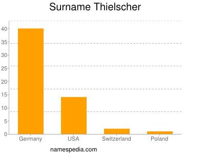 Surname Thielscher