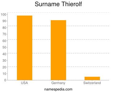 Surname Thierolf