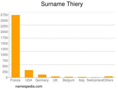 Surname Thiery
