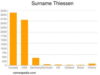 Surname Thiessen