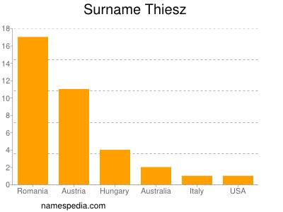 Surname Thiesz