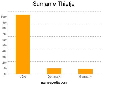 Surname Thietje