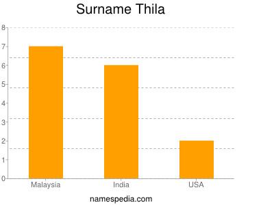 Surname Thila
